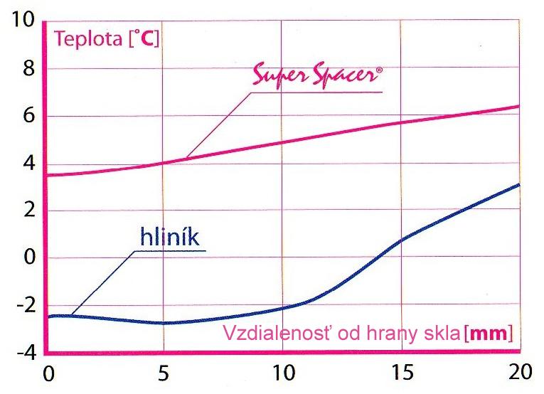Graf rozptylov teplôt